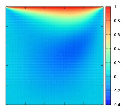 Contour plot generated by gnuplot with the settings shown below